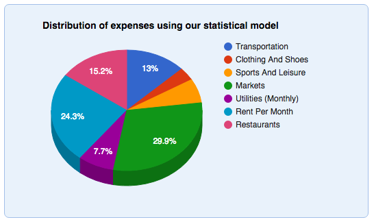 Cost Of Living In Spain Pie Chart Family Life In Spain