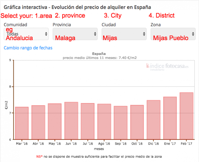 cost of living in spain